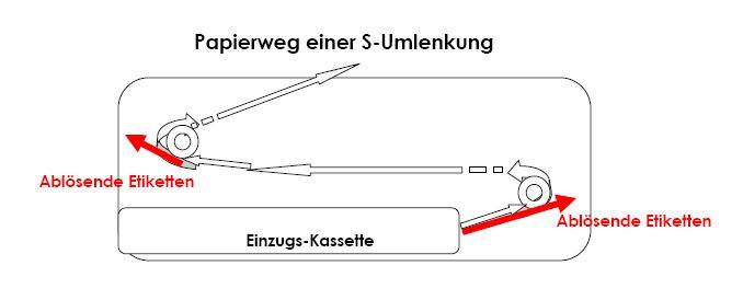 Einzelblattdruck - Papierweg mit U- oder S-Wendung