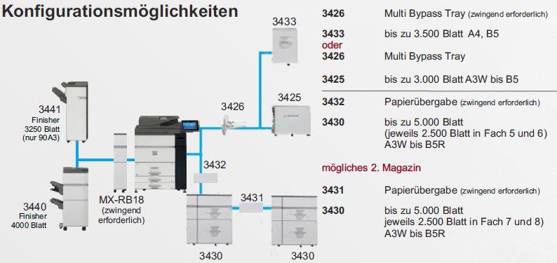 SOLID 105A3-Konfigurations-Varianten