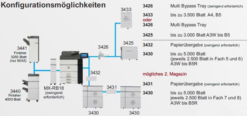 Stop-and-Go - Laserdrucker SOLID 90A3, SOLID 105A3 und SOLID 120A3 Industriedrucker